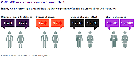 Critical Illness Graphic